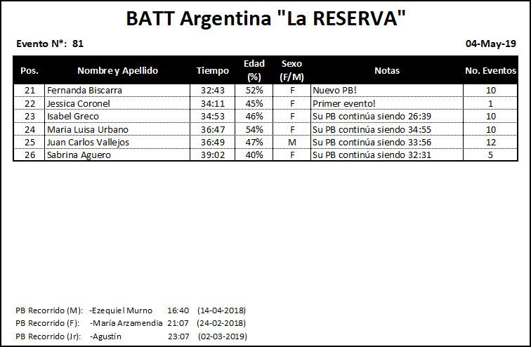 Results #081 v2
