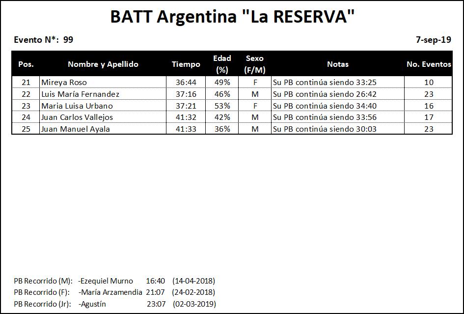 Results #099 v2