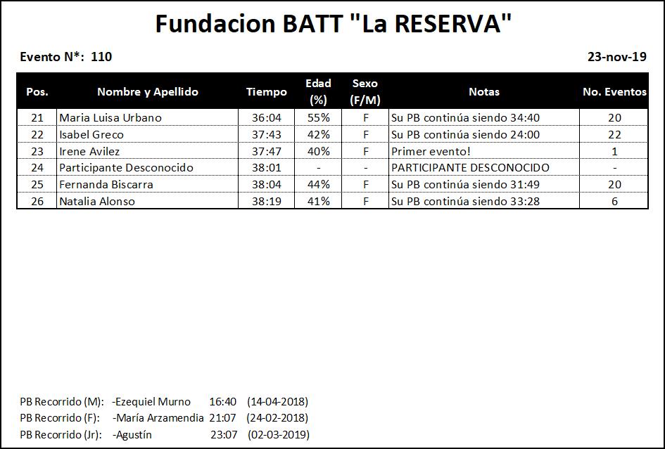 Results #110 v2