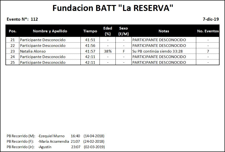 Results #112 v2