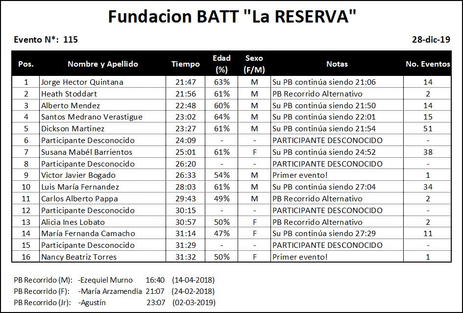 Results #115 v1