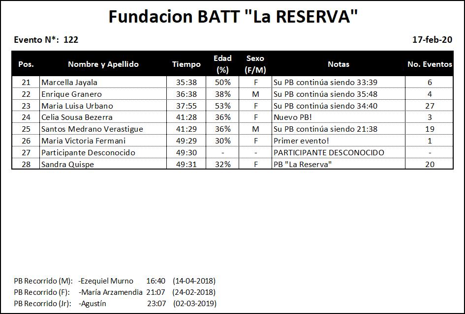 Results #122 v2